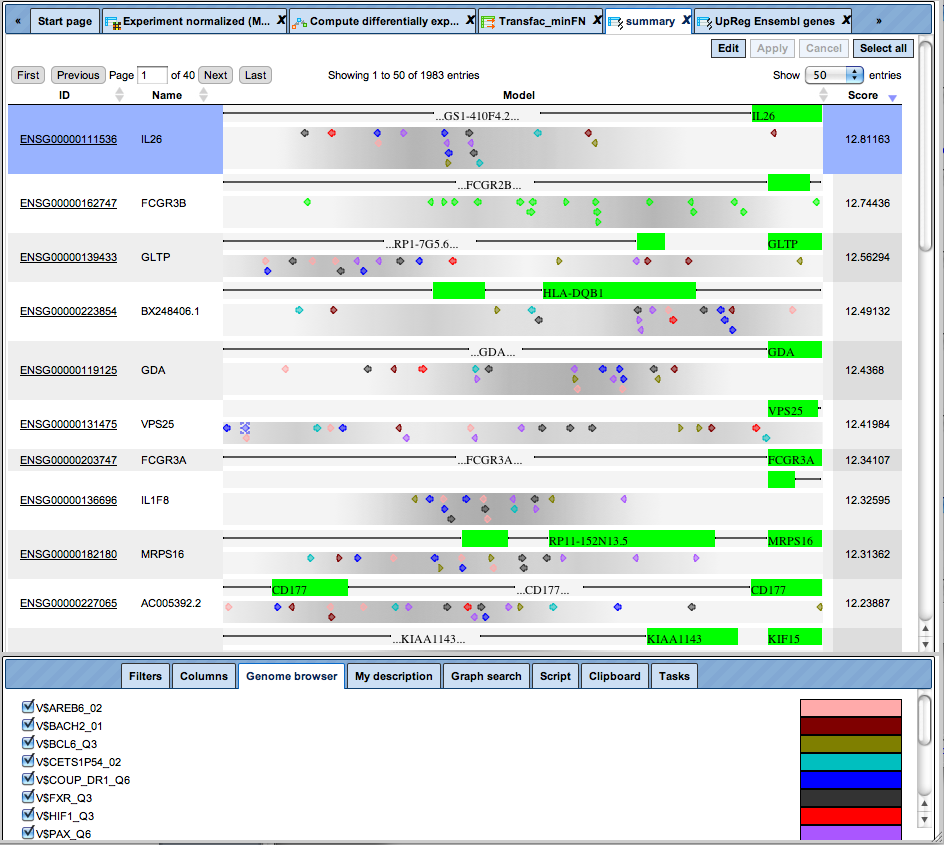 "Promoter analysis for composite modules. Shown is the visualization of transcription factor binding sites (TFBSs) constituting a ""promoter model"", which has been computationaly generated with CMA (composite module analyst)."