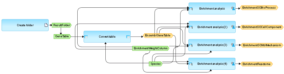 """The picture shows a small workflow for the gene set enrichment analysis (GSEA) of using four different ontologies: Gene Ontology (GO) Biological Process, GO Cellular Compartment, GO Molecular Function, and Reactome's functional assignments (see on the right side). The larger light blue boxes are analysis functions (program modules, """"Bricks""""). Green boxes stand for input files, especially user-defined inputs. Yellow boxes represent automatic delivery or output files. A workflow can be intuitively designs by simple drag-and-drop of the constituents and graphically connecting them."""